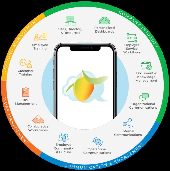 MangoApps - Modular App Wall